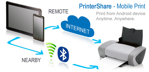 Tips Menghubungkan Android ke Printer Untuk Ngeprint