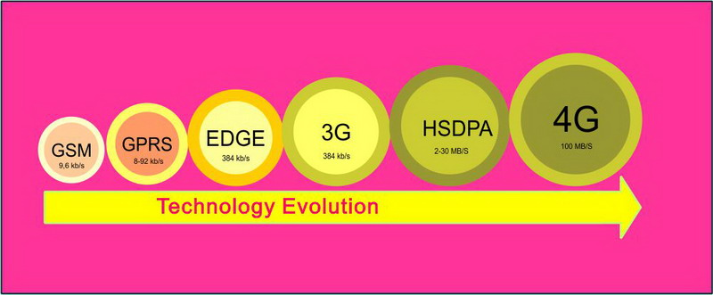 Perbedaan Serta Pengertian Sinyal atau Jaringan GPRS, EDGE, 3G, H+, HSDPA, HSUPA, HSPA, EVDO dan 4G LTE