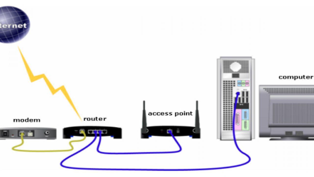 Pengertian Perbedaan Fungsi Access Point dan Wireless Router