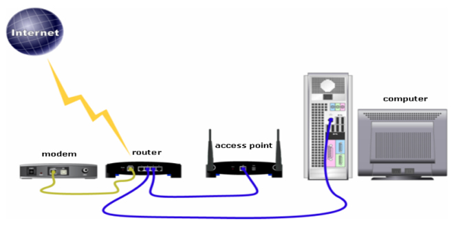 Access Point dan Wireless Router