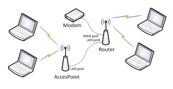 Pengertian Perbedaan Fungsi Access Point dan Wireless Router