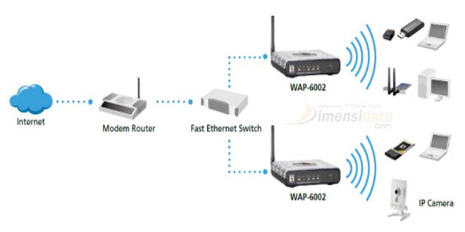 pengertian dan cara kerja serta fungsi wireless access point