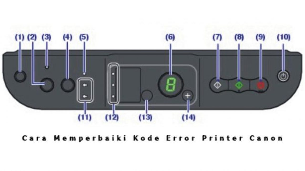 Cara Memperbaiki Kode Error Printer Canon MG2500, IP2770, MP287