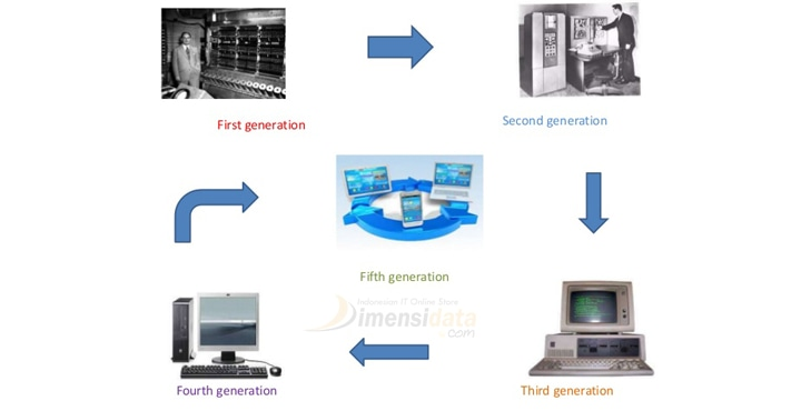 Sejarah Perkembangan Komputer Dari Generasi Pertama Hingga Kini
