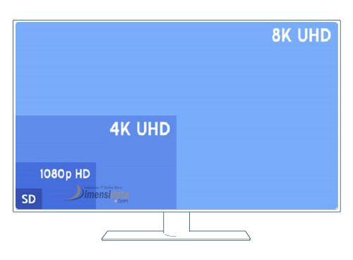 Layar qHD, HD, Full HD, Quad HD, Ultra HD 4K dan UHDTV 8K