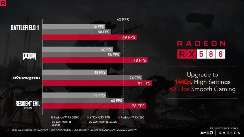 Tes Kemampuan VGA AMD Radeon RX 580 Series
